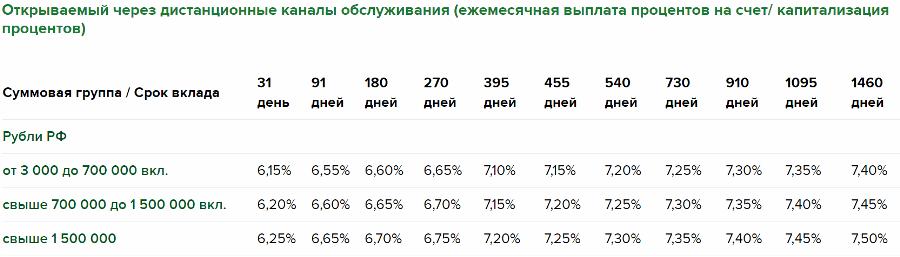 Вклад Доходный с капитализацией процентов