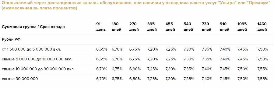 Вклад Золотой премиум с ежемесячными процентами