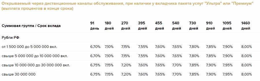 Вклад Золотой премиум с выплатой процентов в конце срока