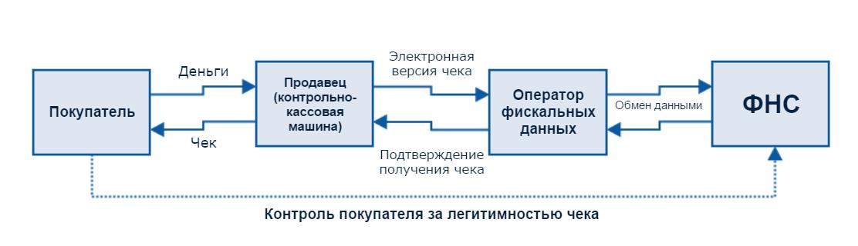 Контроль покупателя за легитимностью чека