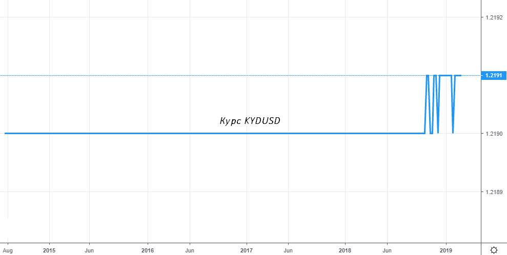 Курс доллара Каймановых островов