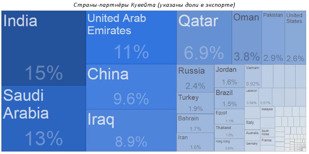 Страны-партнеры Кувейта