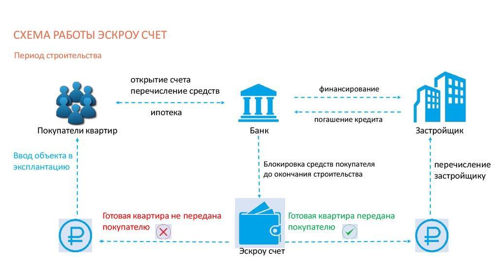 Схема работы Эскроу счета