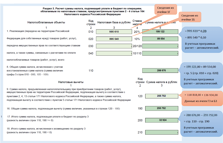 Декларация по НДС раздел №3