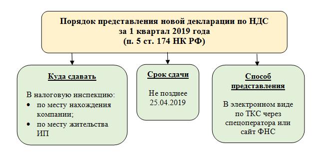 Порядок предоставления новой декларации