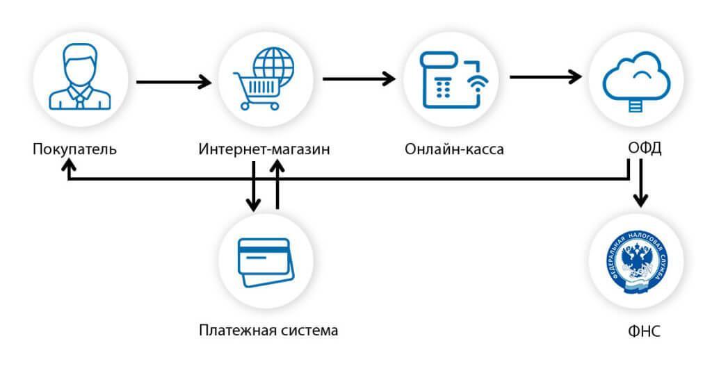 Схема работы онлайн ККТ