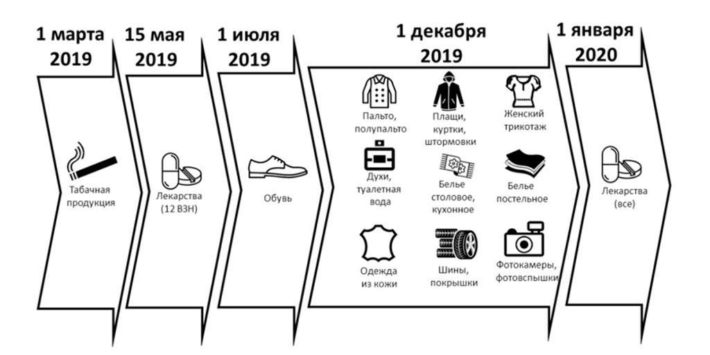 Сроки вступления нововведений в силу