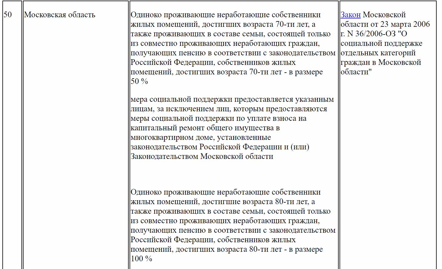 Льготы по взносам в Москве