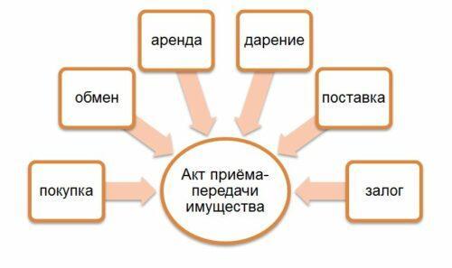 Акт приема-передачи имущества