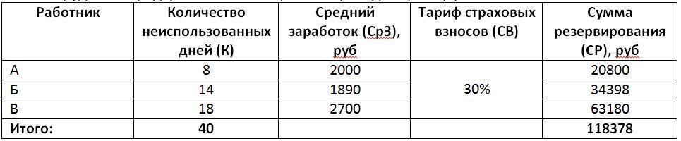 Таблица определения величины резерва