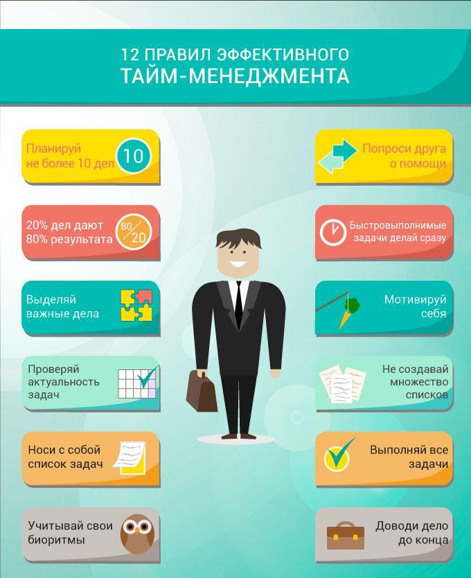 12 правил Тайм-менеджмента