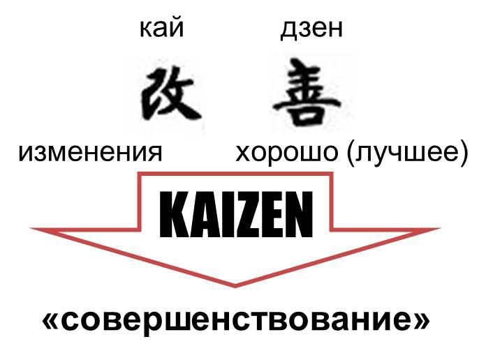 Кайдзен