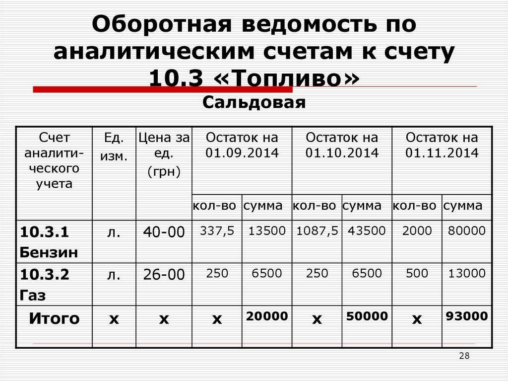 Оборотная ведомость по аналитическим счетам 10.3