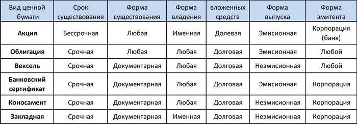 Основные типы ценных бумаг