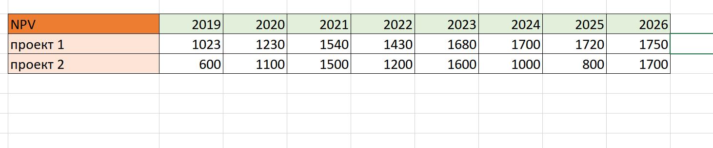 Показатели NPV за 8 лет