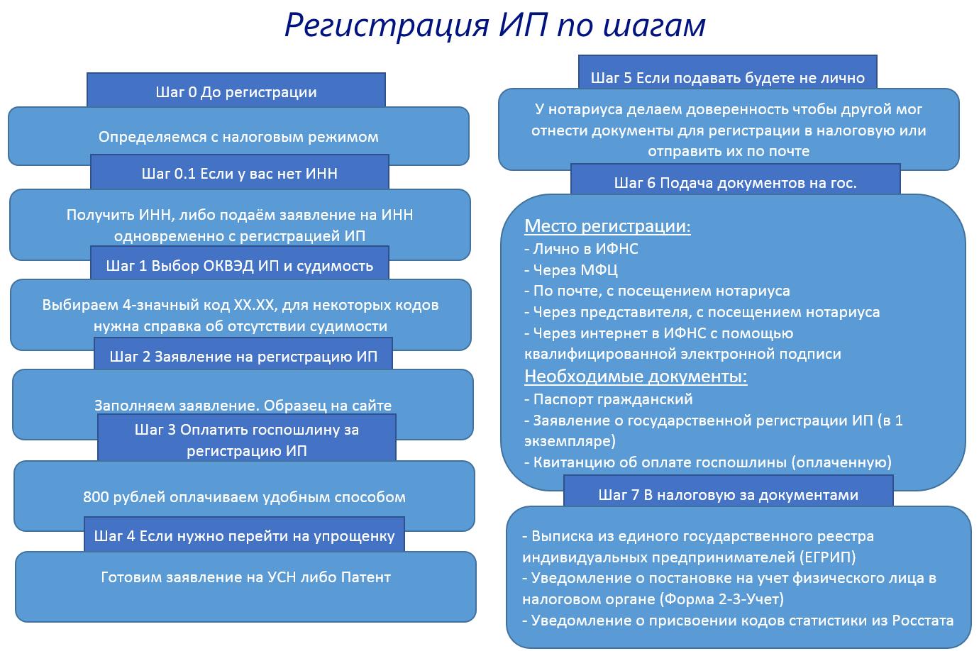 Регистрация ИП по шагам
