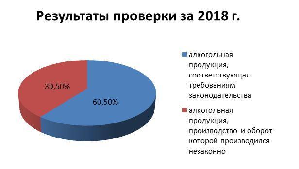 Результат проверки за 2018 год