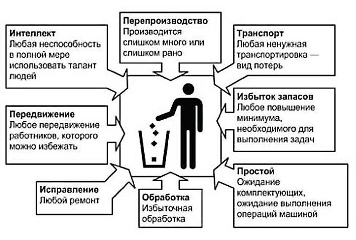 Схема идей