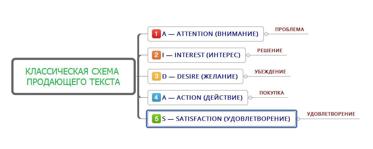 Схема продающего текста