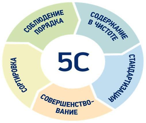 Система 5C