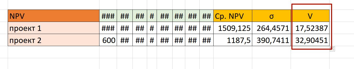 Значения коэффициента вариации