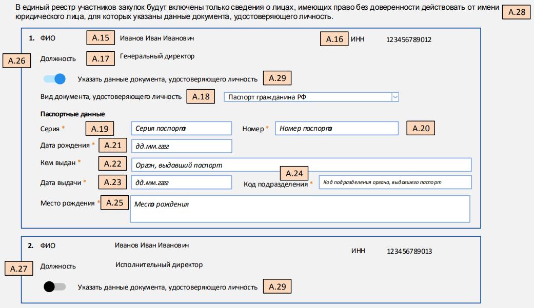 Данные о гражданах россияне