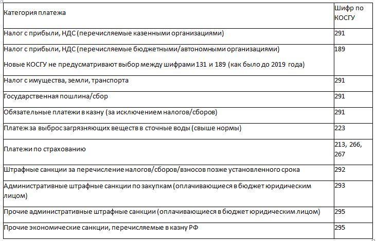 Группировка платежей в казну РФ