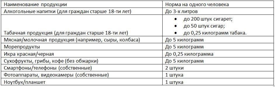 Перечень продукции на ввоз в РФ без пошлин для физических лиц