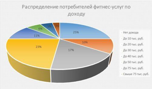 Распределение потребителей