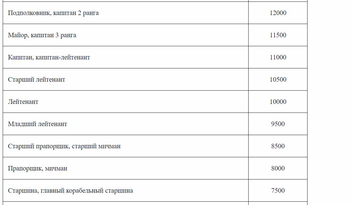 Размеры окладов по воинским званиям 2