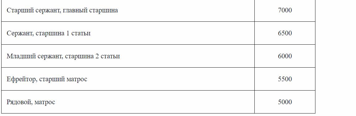 Размеры окладов по воинским званиям 3
