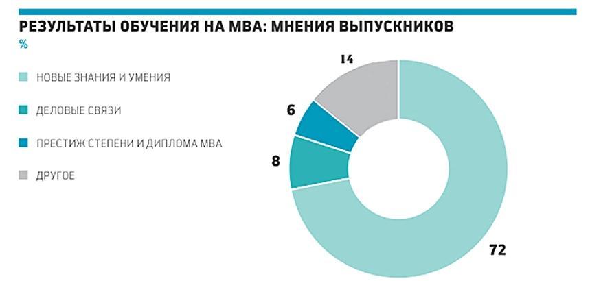 Результаты обучения на MBA