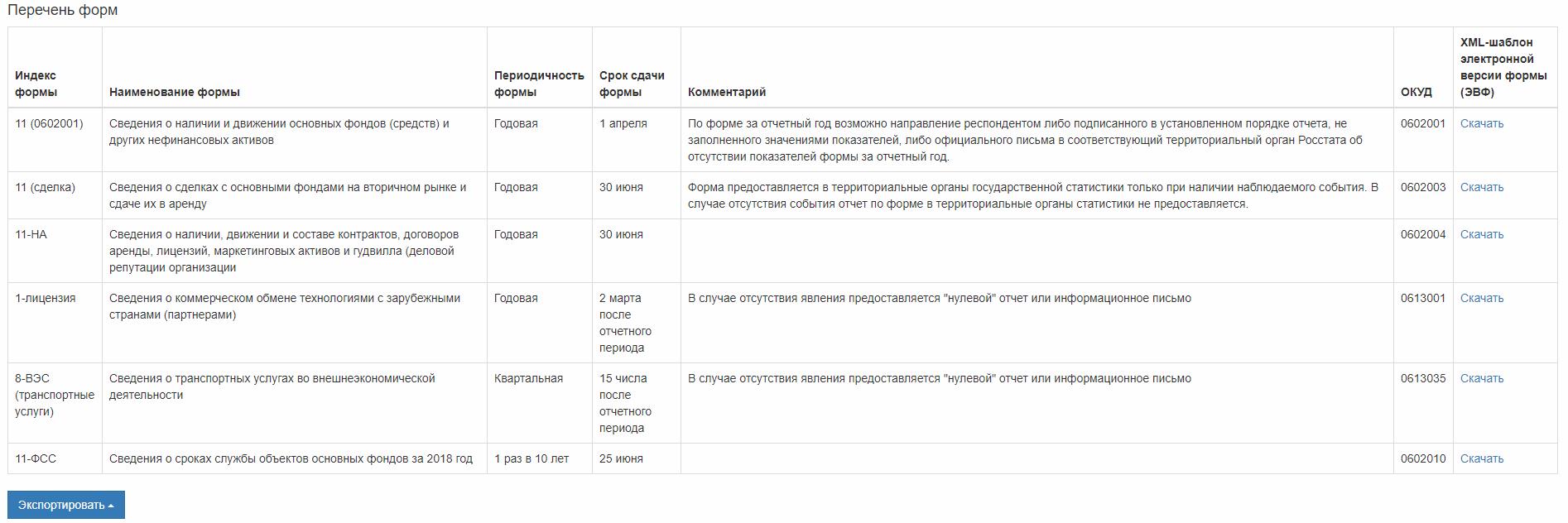 таблица с указанием форм и сроков отчетности