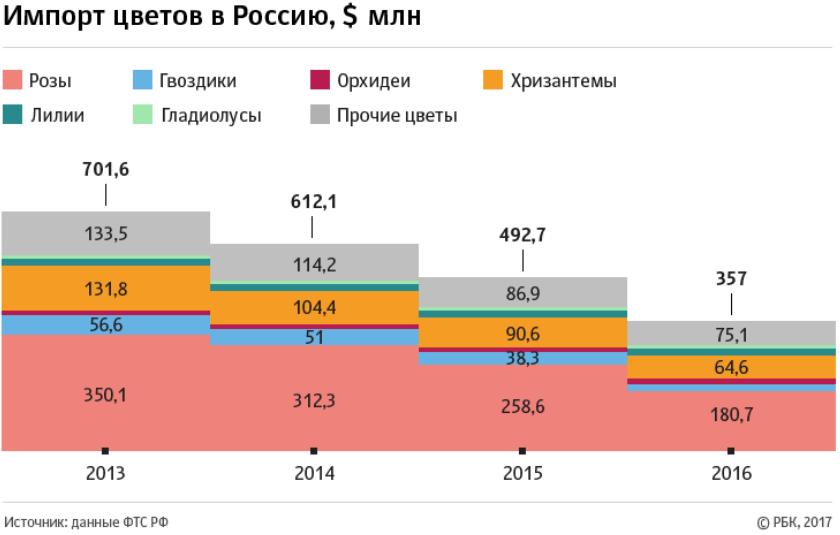 Импорт цветов в Россию